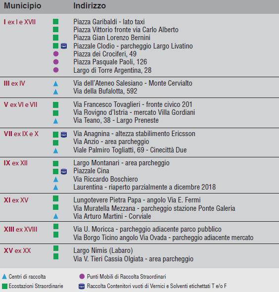 Raccolta Rifiuti Ingombranti Roma Calendario 2020.Raccolta Differenziata